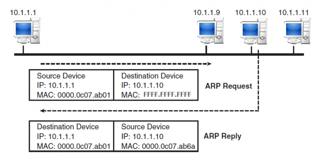Network diagram illustration of an ARP request and response.
