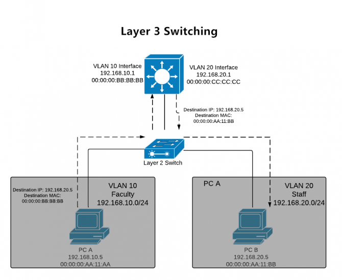 Layer 3 switching illustrated on a network