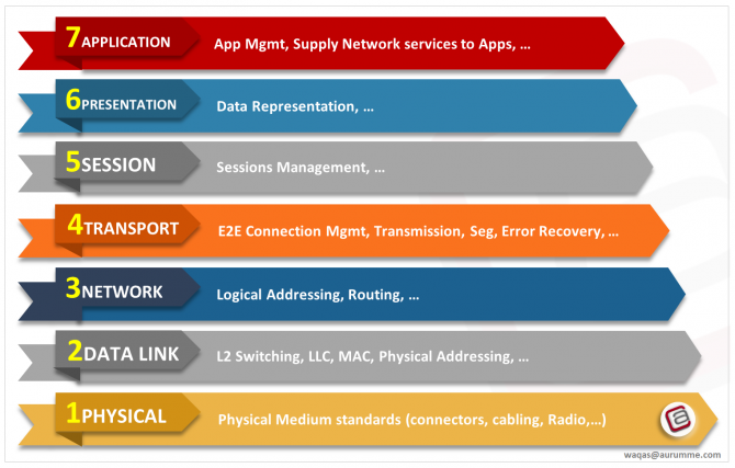 7 network layers of the OSI model